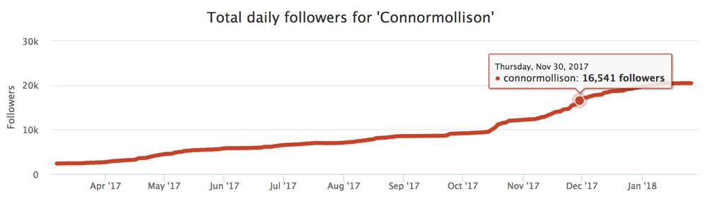 Screenshot of Follower Growth